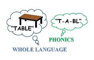 benefits of using the phonics method to The consensus among educators is that using a combination of phonics and whole language is the best way to teach reading however, there are many advantages to using a phonetic approach sound/symbol recognition is stronger.