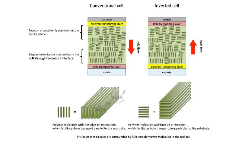 POLYMER SOLAR CELL DOWNLOAD
